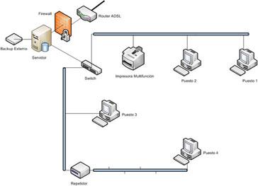 Cora3 dise o y desarrollo for Red de una oficina